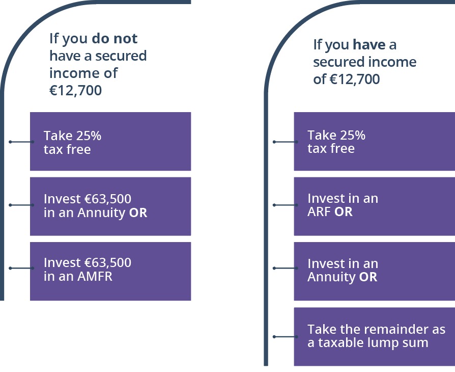 If you do not have a secured income of €12,7000 - Take 25%  tax free; Invest €63,500 in an annuity  OR; Invest €63,500 in an AMFR. If you have a secured income of €12,7000 - Take 25%  tax free; Invest in an ARF OR; Invest in an Annuity OR; Take the remainder as a taxable lump sum.