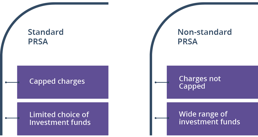 Standard PRSA - Capped Charges; Limited choice of investment funds. Non-standard PRSA - Charges not capped; Wide range of investment funds.